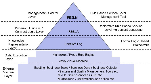 Rbsla  Rbsla Rule Based Service Level Agreements Project